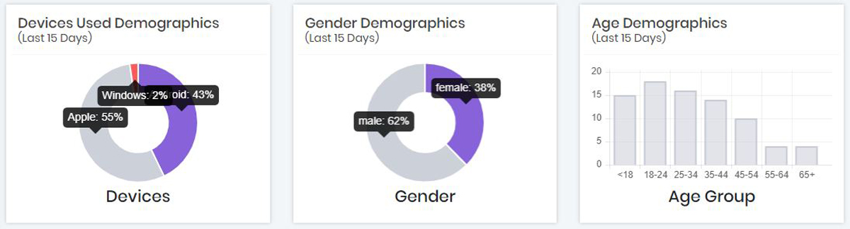 demographics report